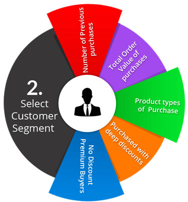 customer segmentation netflix Use customer demographic or behavioral data to segment audiences and message accordingly (75 percent) use customer behavioral and interest data to dynamically provide unique content or product.