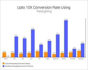 upto 10X conversion rate using onsite personalization