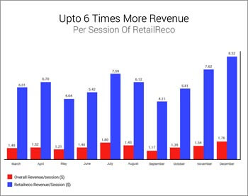 upto 6 time more revenue per session of retailreco